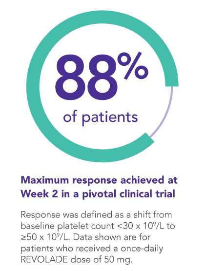 Maximum response—88% of patients—achieved at Week 2 in a pivotal clinical trial