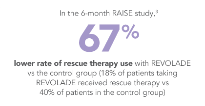 REVOLADE reduced the need for rescue therapy in the RAISE study