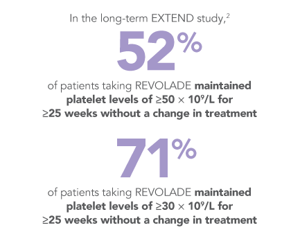 REVOLADE reduced the need for rescue therapy in the EXTEND study
