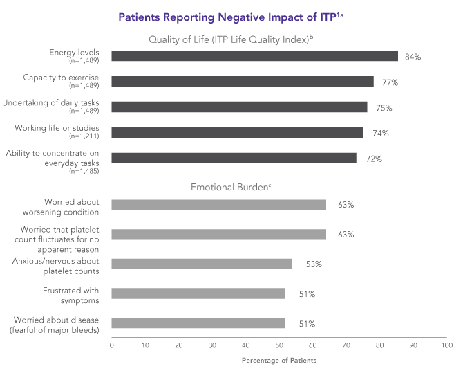 ITP has a notable negative impact on patients' quality of life and emotional well-being