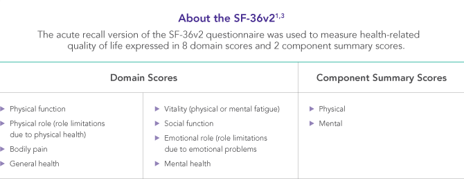 The SF-36v2 consists of 8 domain scores and 2 component summary scores