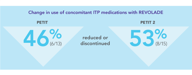 REVOLADE reduced the need for concomitant medication in the PETIT and PETIT 2 studies