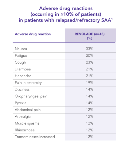 Adverse drug reactions with REVOLADE in relapsed/refractory SAA