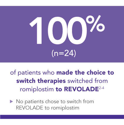 In a patient survey, 100% of patients who chose to switch their TPO-RA switched to REVOLADE