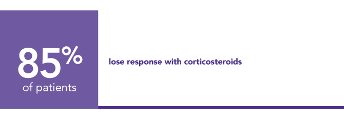 85% of patients who initially respond to corticosteroids will lose response