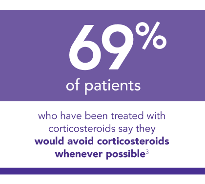 69% of patients would avoid corticosteroids whenever possible