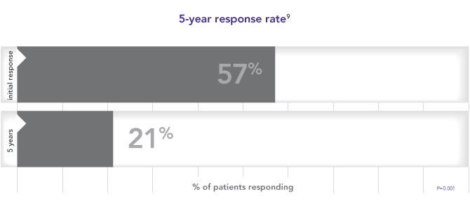 21% of patients obtained long-term response with rituximab
