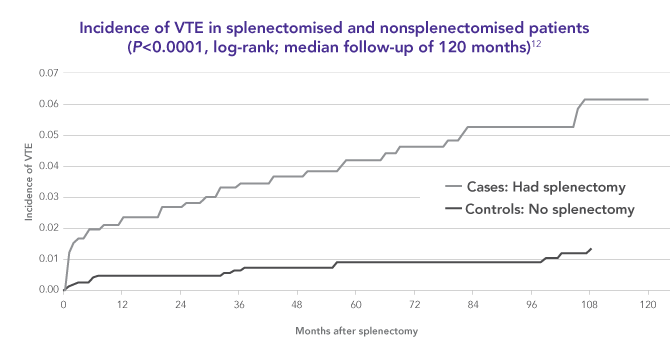 Splenectomy increases patients' risk of VTE