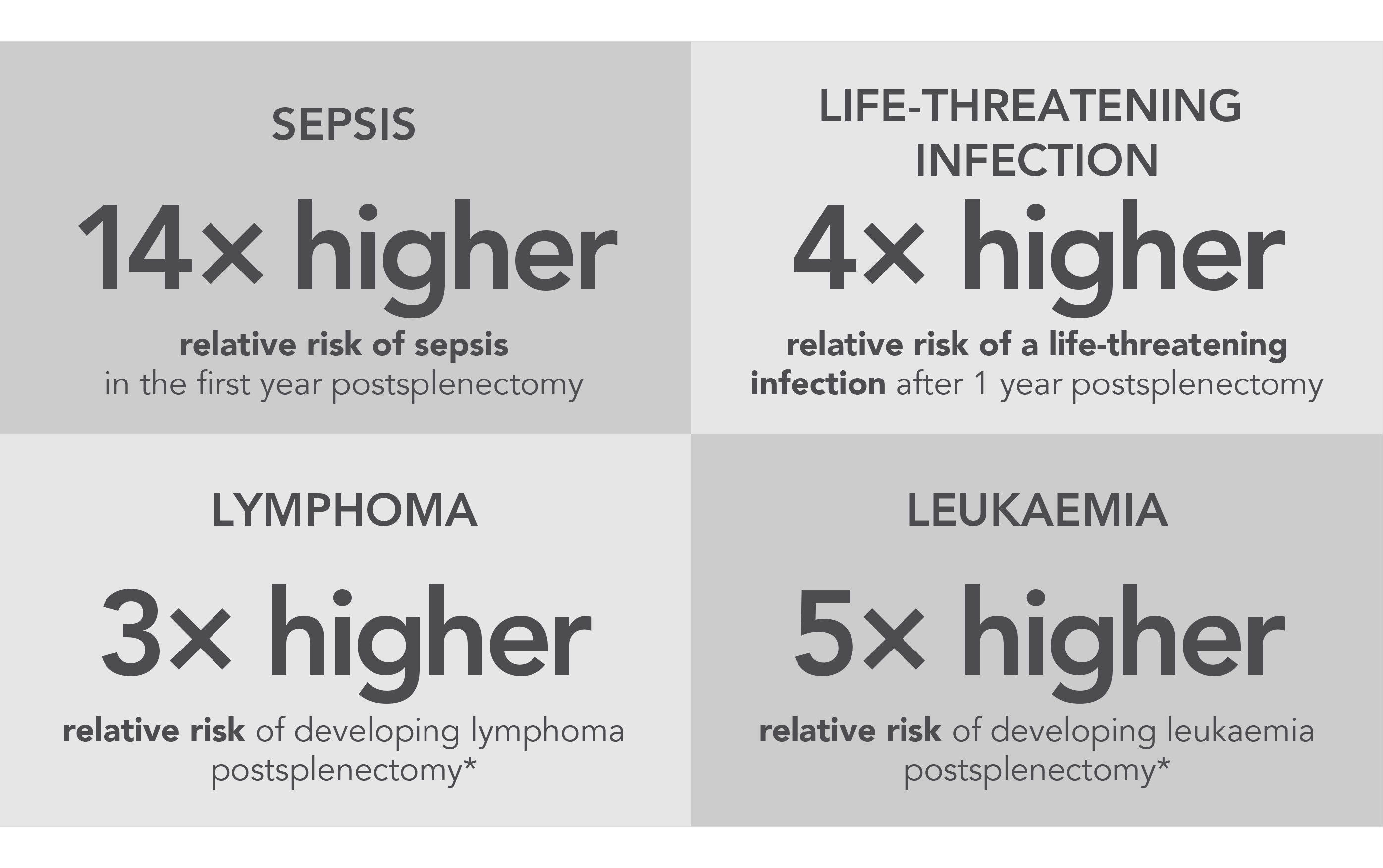 Increased risk of infection and malignancy postsplenectomy