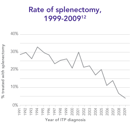 Rates of splenectomy are in decline
