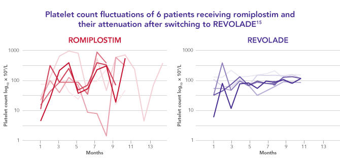 Platelet count fluctuations with romiplostim attenuated after switching to REVOLADE