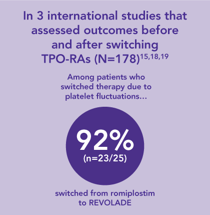 92% of TPO-RA switches due to platelet fluctuations were in patients initially treated with romiplostim